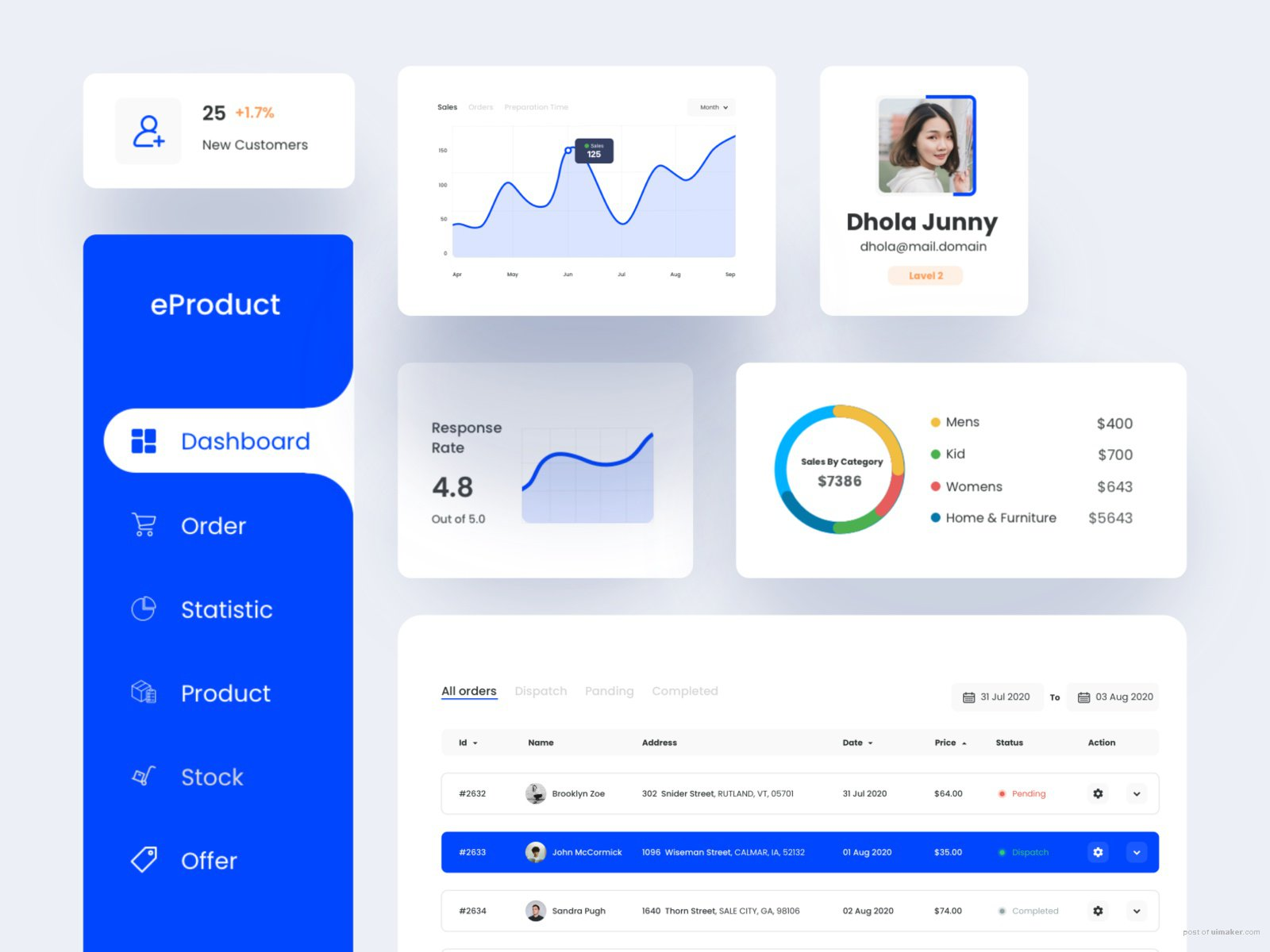 eProduct dashboard Components