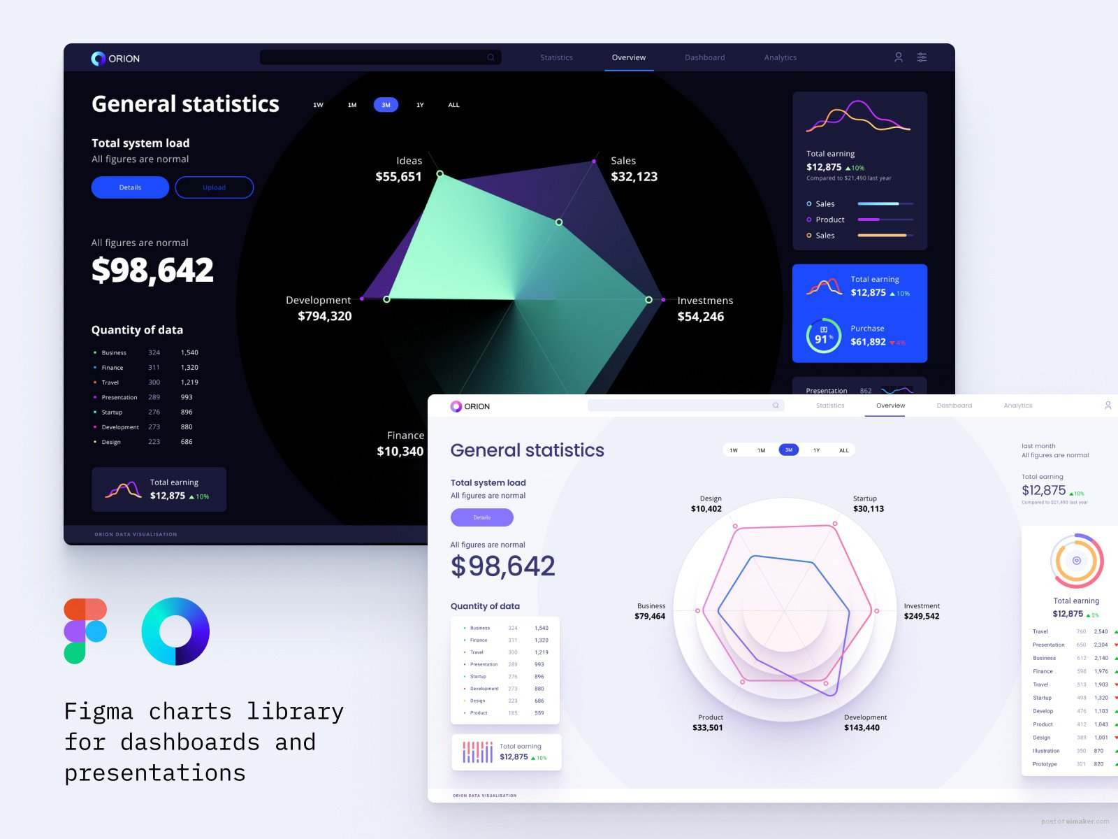 Figma components for dashboards and presentations